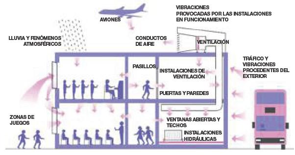 Como Se Elige El Aislamiento Acustico De Paredes Techos Pavimentos